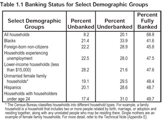 Unbanked Demographics